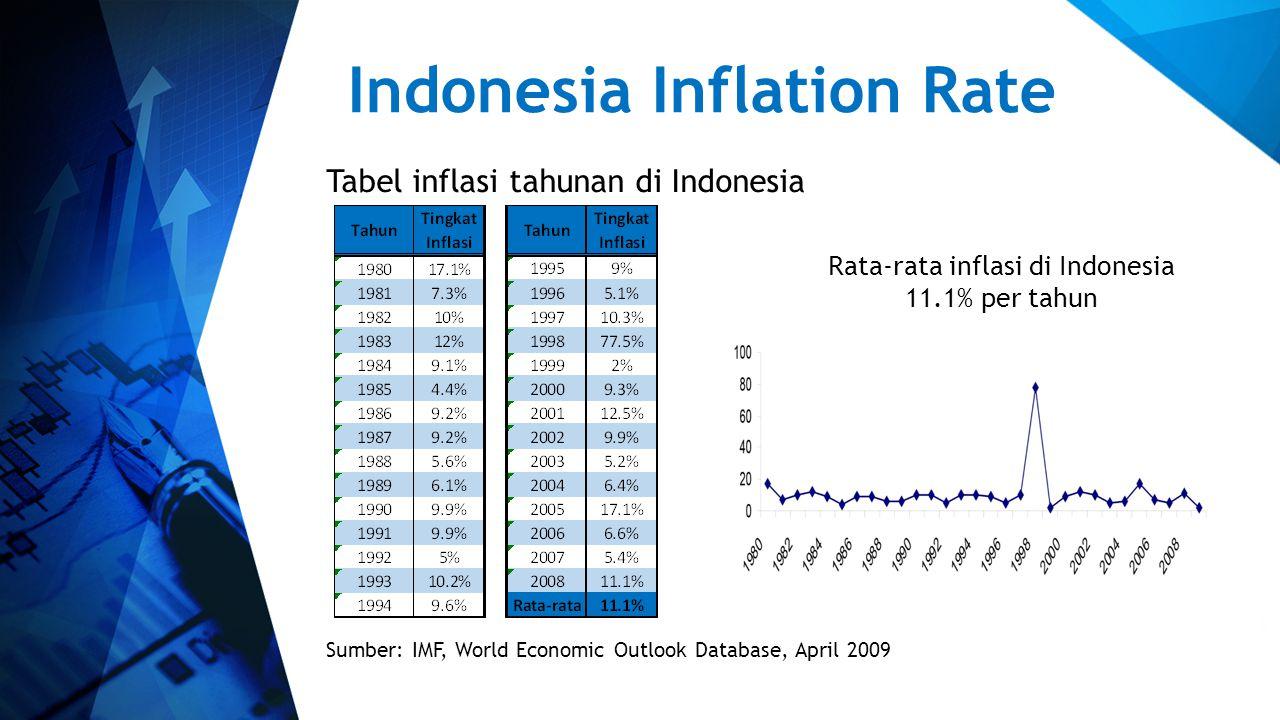 Indonesia Inflation Rate Tabel inflasi tahunan di Indonesia Sumber: IMF, World Economic Outlook Database, April 2009 Rata-rata inflasi di Indonesia 11.1% per tahun