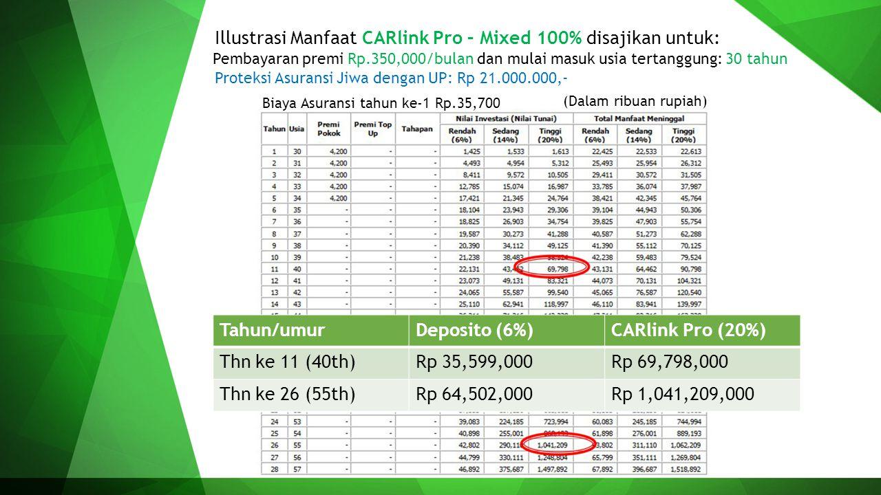 Illustrasi Manfaat CARlink Pro – Mixed 100% disajikan untuk: Pembayaran premi Rp.350,000/bulan dan mulai masuk usia tertanggung: 30 tahun Biaya Asuran