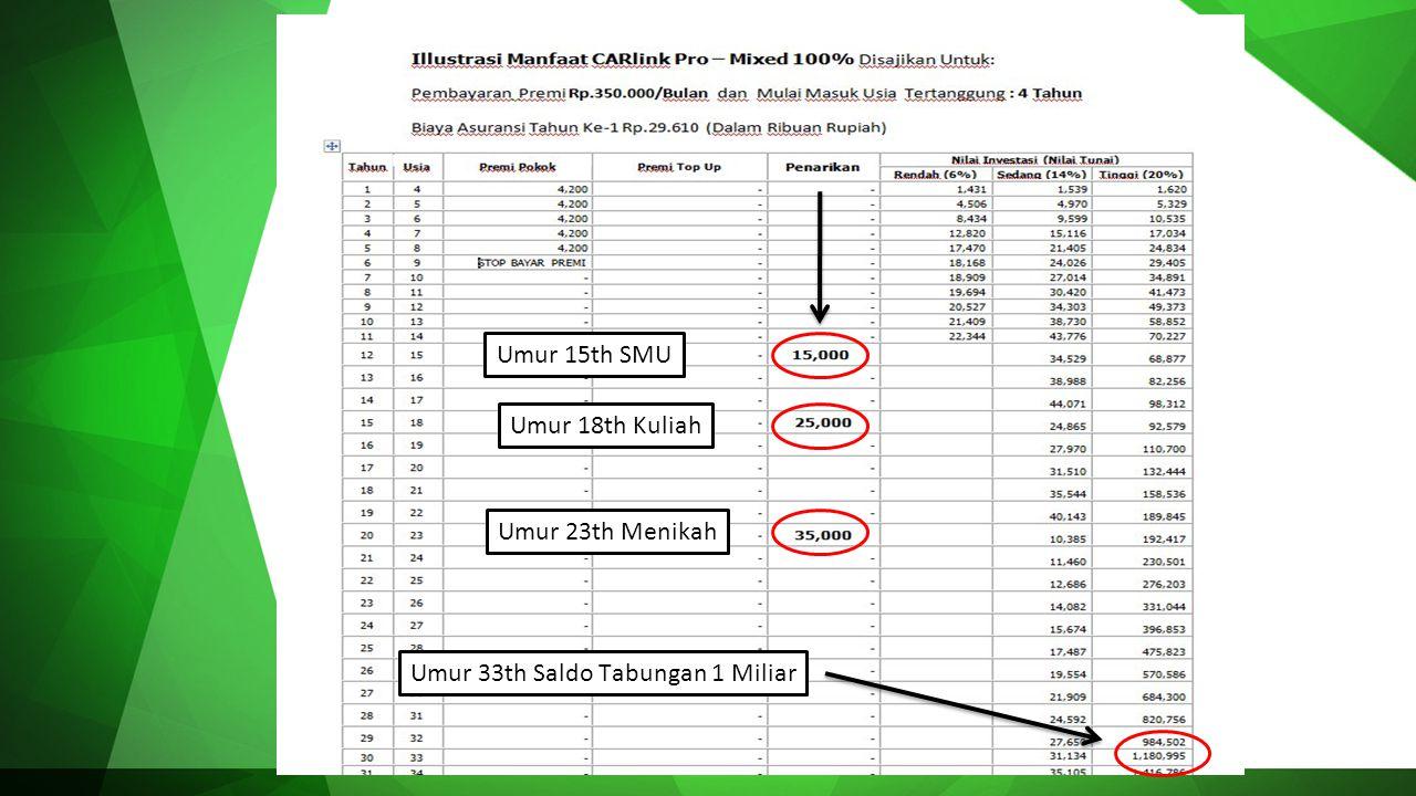 Illustrasi Manfaat CARlink Pro – Mixed 100% disajikan untuk: Biaya Asuransi tahun ke-1 Rp.35,700 (Dalam ribuan rupiah) Proteksi Asuransi Jiwa dengan U