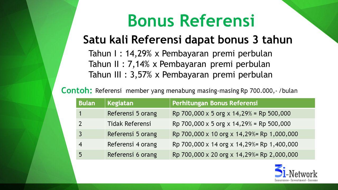 Bonus Referensi Tahun I : 14,29% x Pembayaran premi perbulan Tahun II : 7,14% x Pembayaran premi perbulan Tahun III : 3,57% x Pembayaran premi perbula