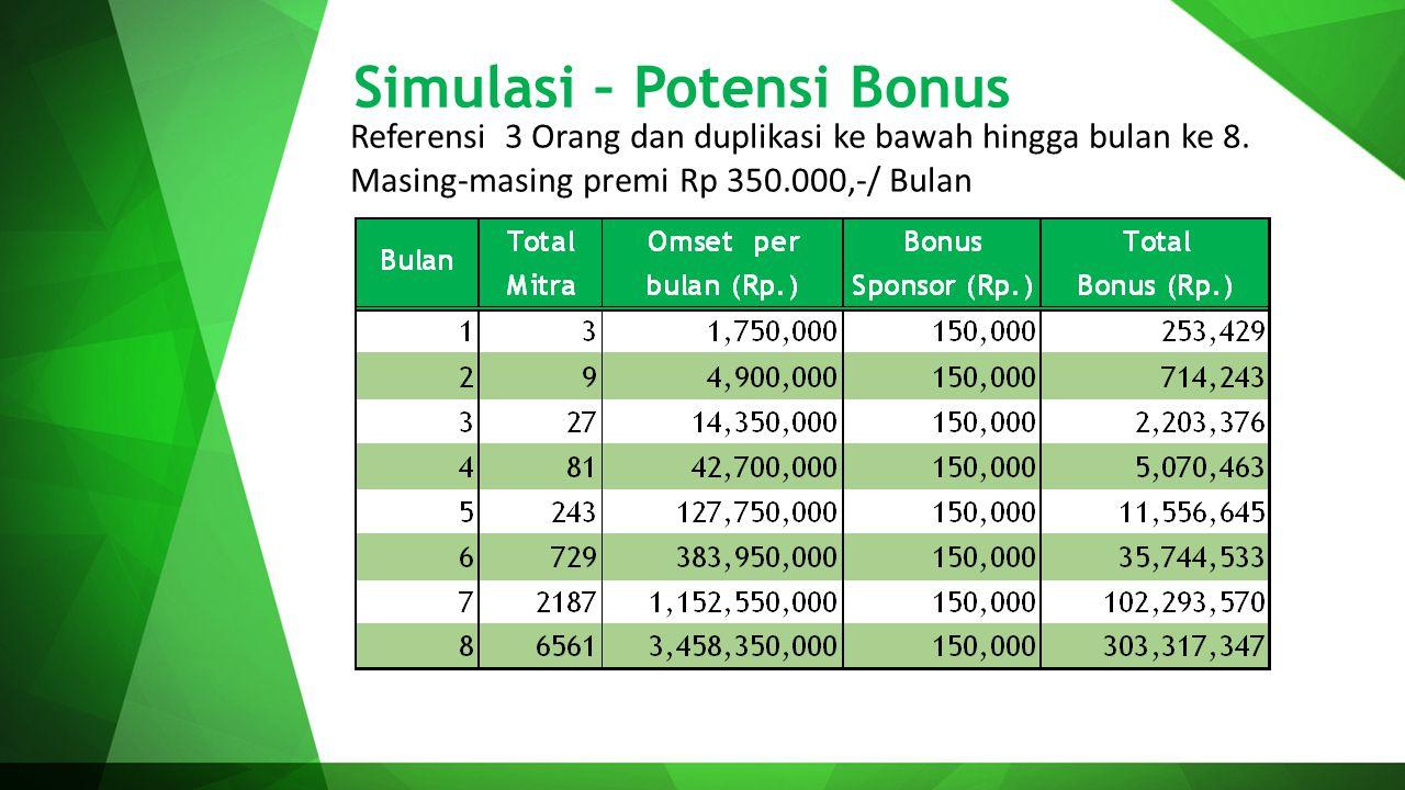 Simulasi – Potensi Bonus Referensi 3 Orang dan duplikasi ke bawah hingga bulan ke 8. Masing-masing premi Rp 350.000,-/ Bulan