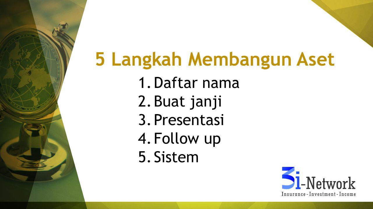 5 Langkah Membangun Aset 1.Daftar nama 2.Buat janji 3.Presentasi 4.Follow up 5.Sistem