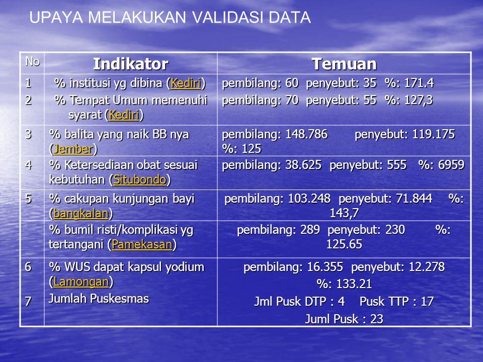 IndikatorPembilangPenyebutAngka 14a. Persentase cakupan balita pneumonia yang ditangani pneumonia yang ditangani (Lebak_04) (Lebak_04) 17a. Persetase