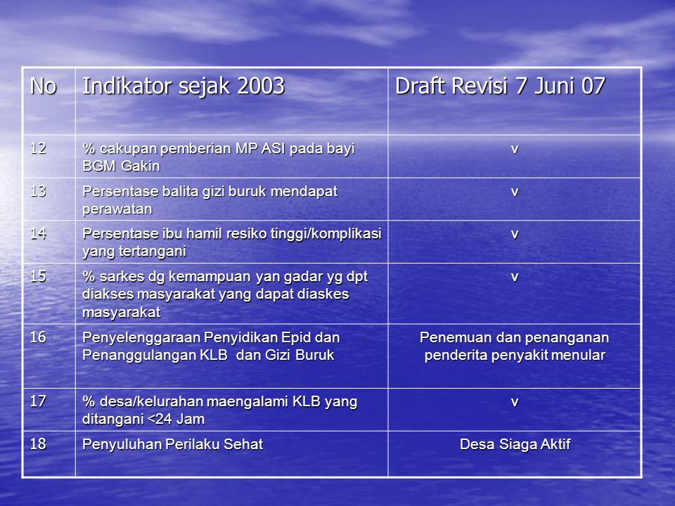 No Indikator sejak 2003 Draft Revisi 7 Juni 07 1 Cakupan K4 V 2 Cakupan Salin Nakes yang memiliki kompentensi kebidanan v 3 % bumil risti yang dirujuk
