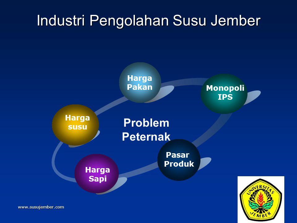 www.susujember.com Industri Pengolahan Susu Jember Harga susu Harga Pakan Monopoli IPS Pasar Produk Harga Sapi Problem Peternak