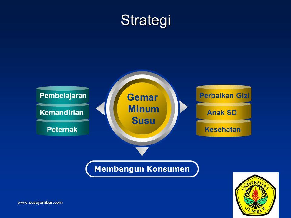www.susujember.com Strategi Gemar Minum Susu Membangun Konsumen Pembelajaran Kemandirian Peternak Perbaikan Gizi Anak SD Kesehatan