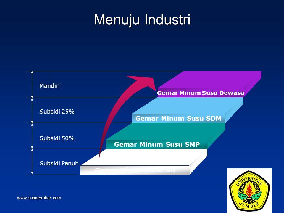 www.susujember.com Menuju Industri Mandiri Subsidi 25% Subsidi 50% Subsidi Penuh Gemar Minum Susu Dewasa Gemar Minum Susu SDM Gemar Minum Susu SMP Gem