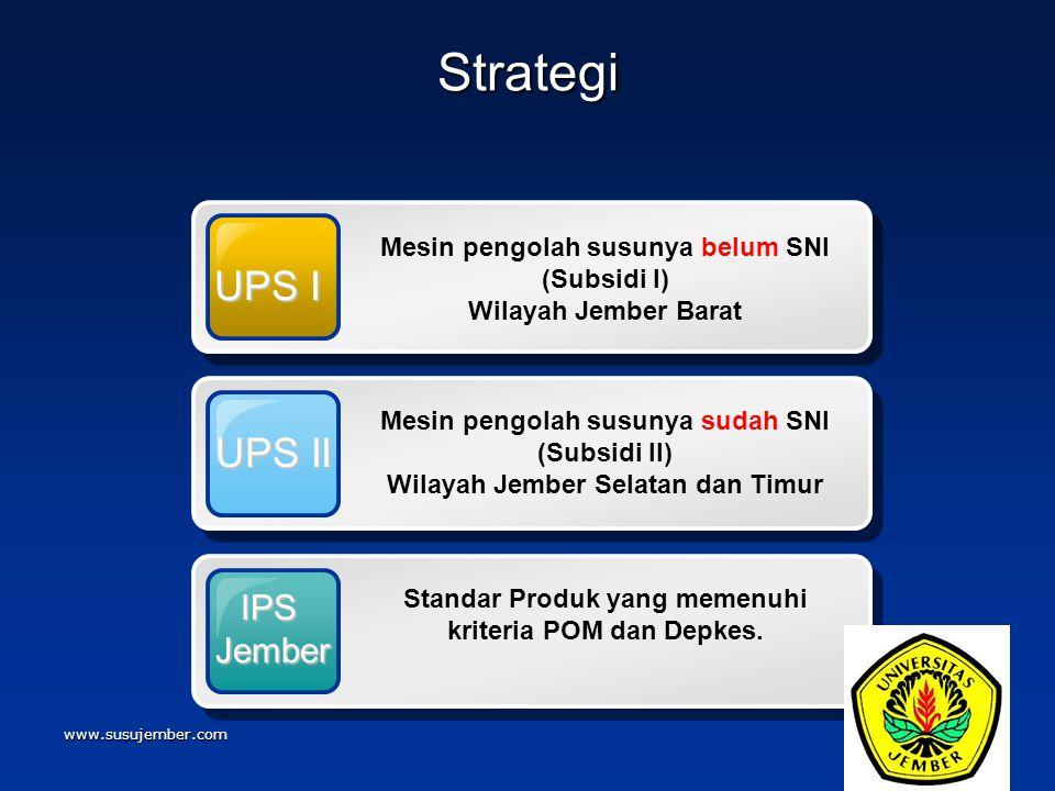 www.susujember.com Strategi UPS I Mesin pengolah susunya belum SNI (Subsidi I) Wilayah Jember Barat UPS II Mesin pengolah susunya sudah SNI (Subsidi I