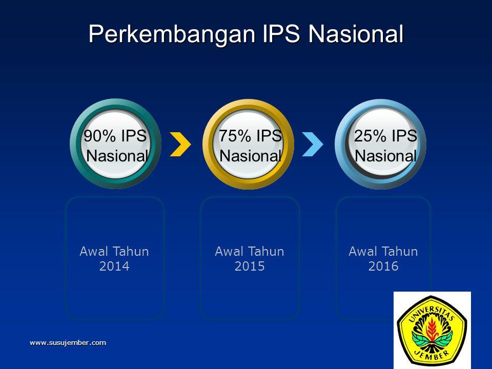 www.susujember.com Awal Tahun 2015 Awal Tahun 2014 Awal Tahun 2016 Perkembangan IPS Nasional 90% IPS Nasional 75% IPS Nasional 25% IPS Nasional