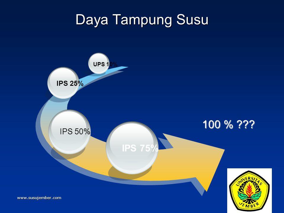 www.susujember.com Daya Tampung Susu 100 % ??? IPS 75% IPS 50% IPS 25% UPS 10%