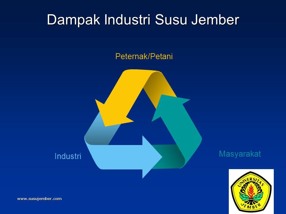 www.susujember.com Dampak Industri Susu Jember Industri Masyarakat Peternak/Petani