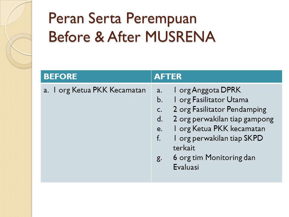 Peran Serta Perempuan Before & After MUSRENA BEFOREAFTER a. 1 org Ketua PKK Kecamatana.1 org Anggota DPRK b.1 org Fasilitator Utama c.2 org Fasilitato