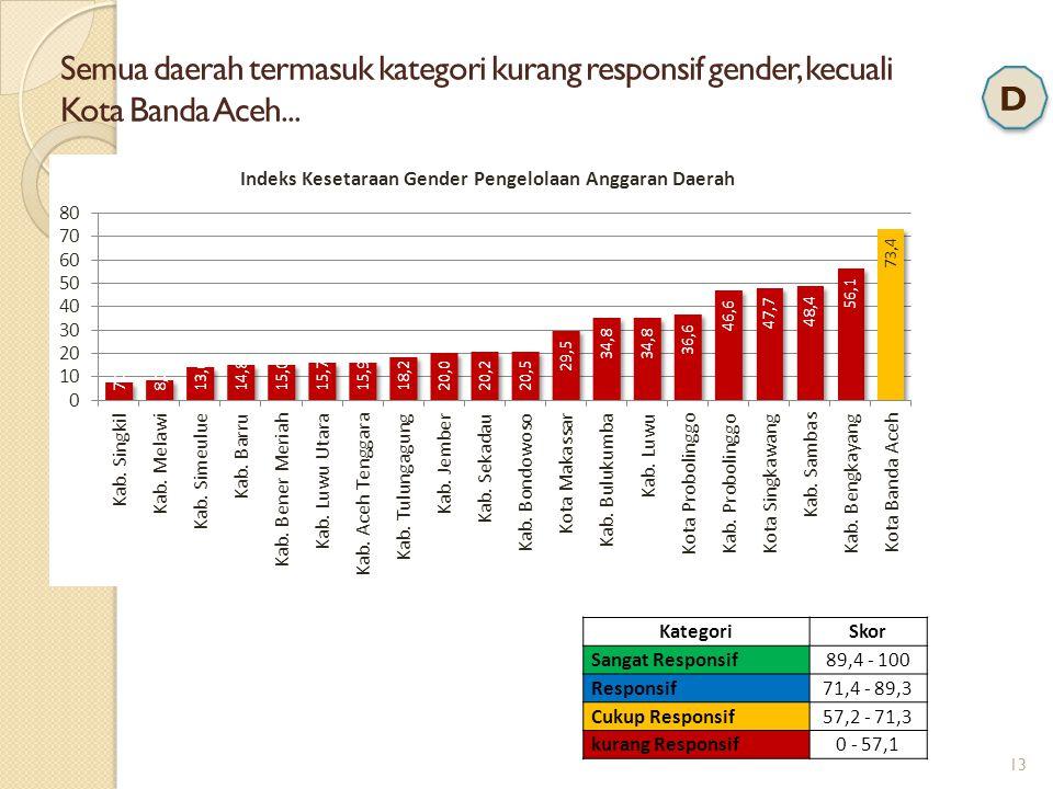13 Semua daerah termasuk kategori kurang responsif gender, kecuali Kota Banda Aceh... KategoriSkor Sangat Responsif89,4 - 100 Responsif71,4 - 89,3 Cuk