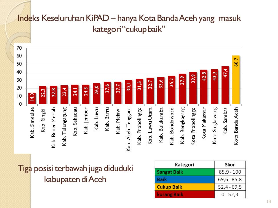 "14 Indeks Keseluruhan KiPAD – hanya Kota Banda Aceh yang masuk kategori ""cukup baik"" KategoriSkor Sangat Baik85,9 - 100 Baik69,6 - 85,8 Cukup Baik52,4"