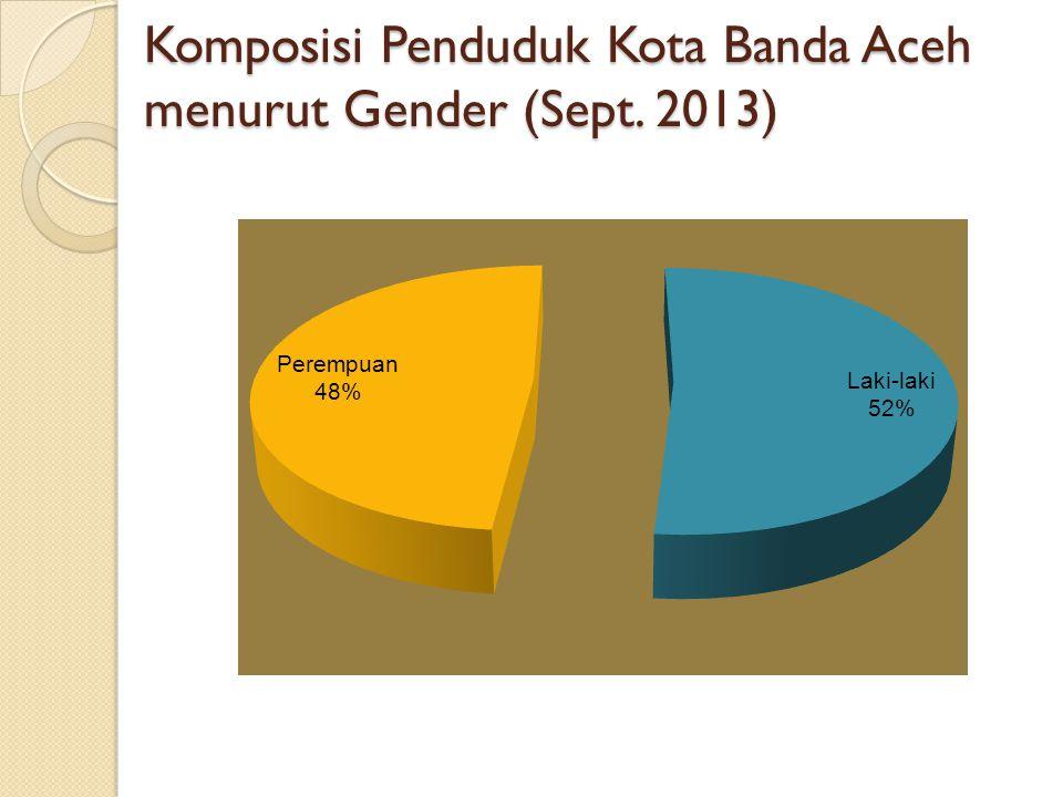 Komposisi Penduduk Kota Banda Aceh menurut Gender (Sept. 2013)
