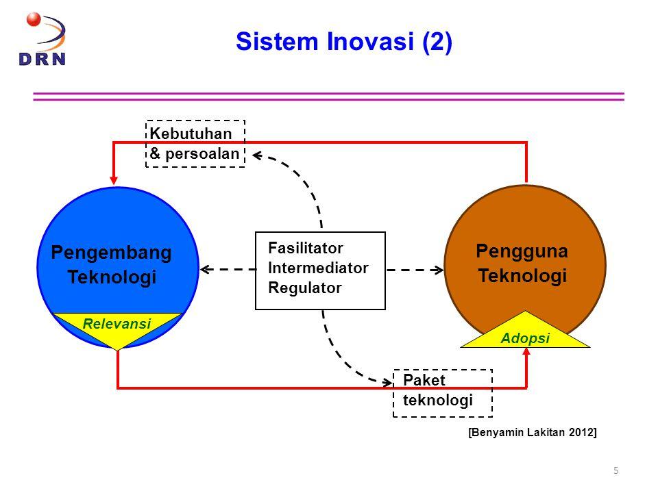 Sistem Inovasi (2) 5 Kebutuhan & persoalan Paket teknologi Pengembang Teknologi Pengguna Teknologi Fasilitator Intermediator Regulator [Benyamin Lakit