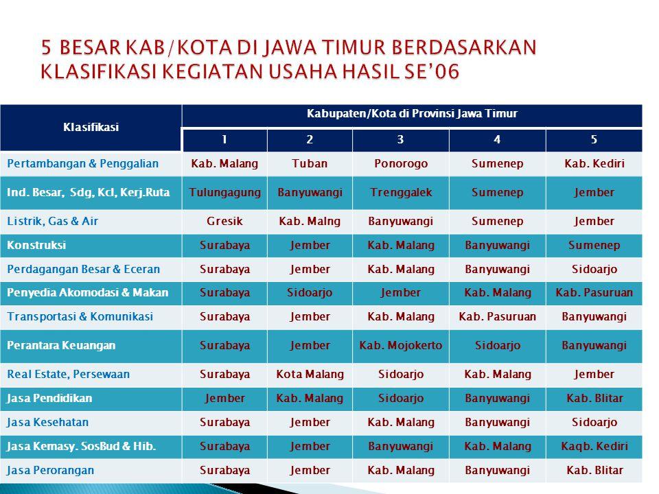  Pemain : - Bank Nasional : Mandiri, BRI, BCA, BNI, BII, Permata, dll - BPD : Bank Jatim  34 outlet (1 KP, 30 KC, 3 Capem) - Bank perpusat di Surabaya (8 bank, 301 outlet) : ANK (Commonwealth) - Bank Asing/campuran : CIMB Niaga, HSBC, Citibank Deutsche Bank, DBS dll - BPR  337 outlet - Syariah  5 bank, 82 outlet  Jenis bank : Konvensional dan syariah  Bank Jatim : asset Des 08 : Rp.16,24 T