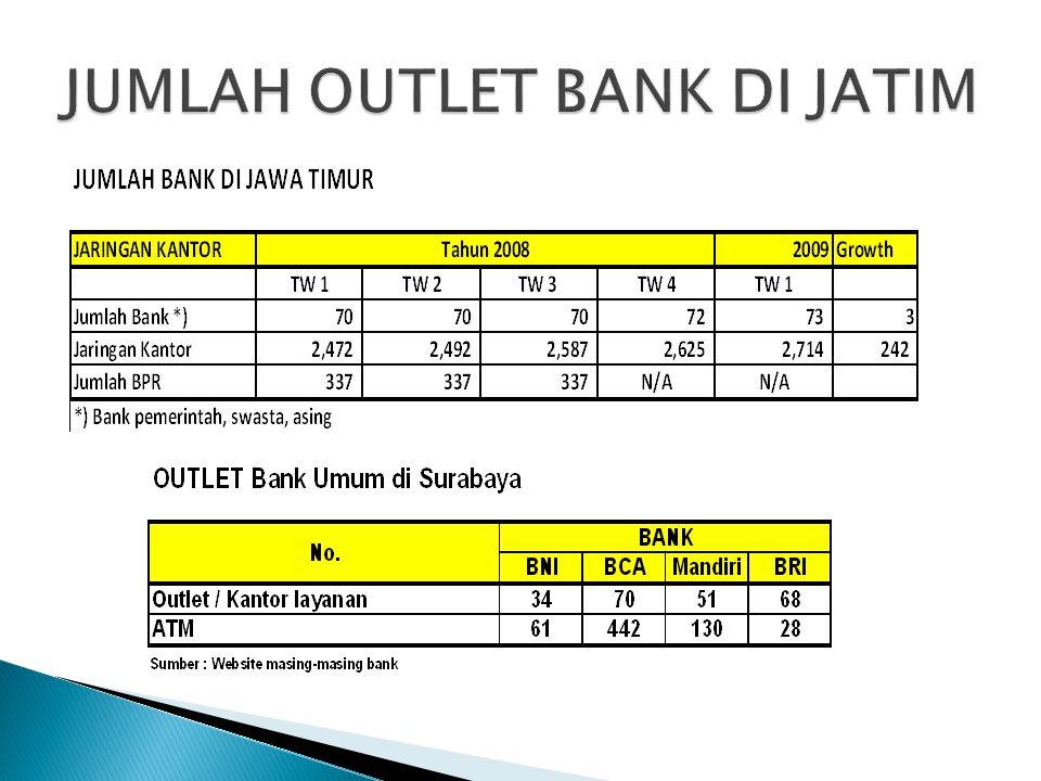  Lembaga pembiayaan / koperasi simpan pinjam, rentenir  Transaksi melalui teller (manpower) vs ATM (machine).