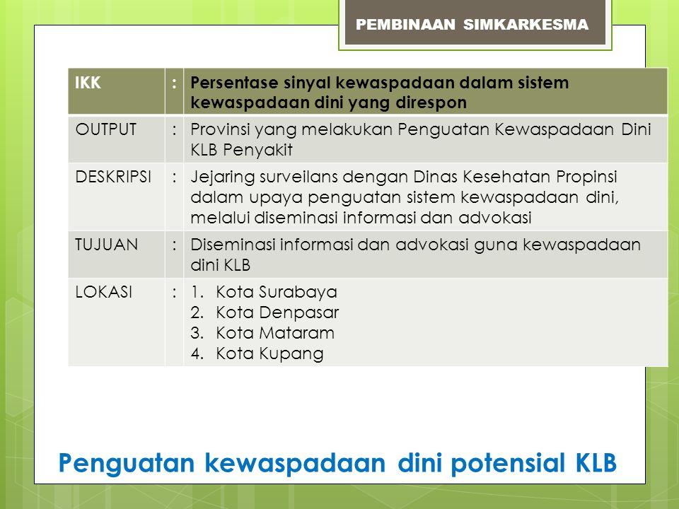 IKK:Persentase sinyal kewaspadaan dalam sistem kewaspadaan dini yang direspon OUTPUT:Provinsi yang melakukan Penguatan Kewaspadaan Dini KLB Penyakit D
