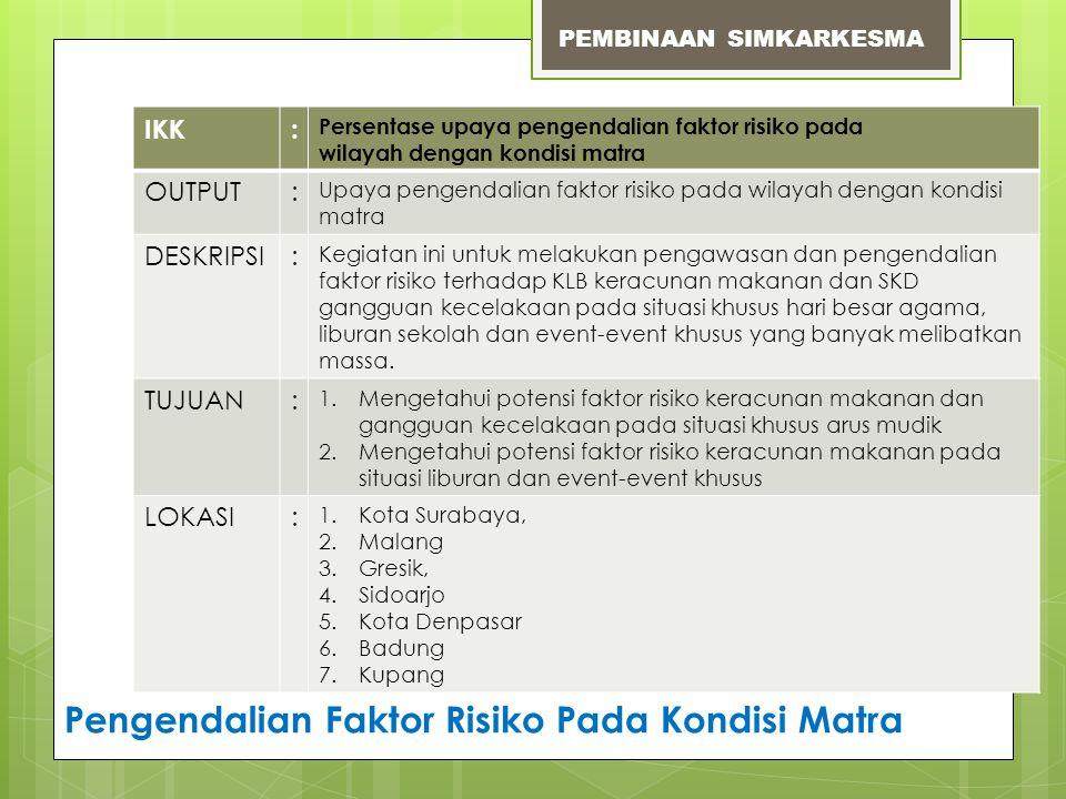 IKK: Persentase upaya pengendalian faktor risiko pada wilayah dengan kondisi matra OUTPUT: Upaya pengendalian faktor risiko pada wilayah dengan kondis