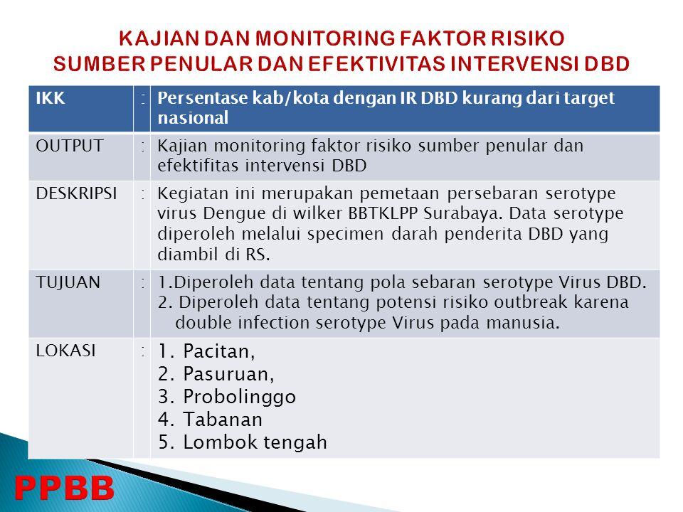 IKK:Persentase kab/kota dengan IR DBD kurang dari target nasional OUTPUT:Kajian monitoring faktor risiko sumber penular dan efektifitas intervensi DBD