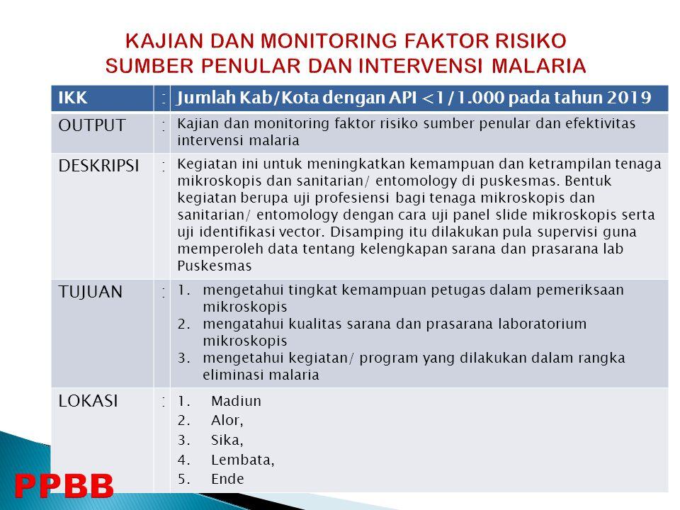 IKK:Jumlah Kab/Kota dengan API <1/1.000 pada tahun 2019 OUTPUT: Kajian dan monitoring faktor risiko sumber penular dan efektivitas intervensi malaria