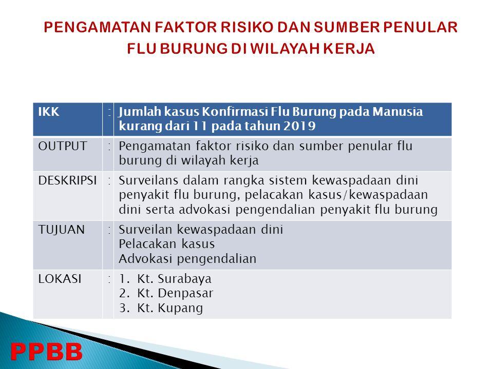 IKK:Jumlah kasus Konfirmasi Flu Burung pada Manusia kurang dari 11 pada tahun 2019 OUTPUT:Pengamatan faktor risiko dan sumber penular flu burung di wi