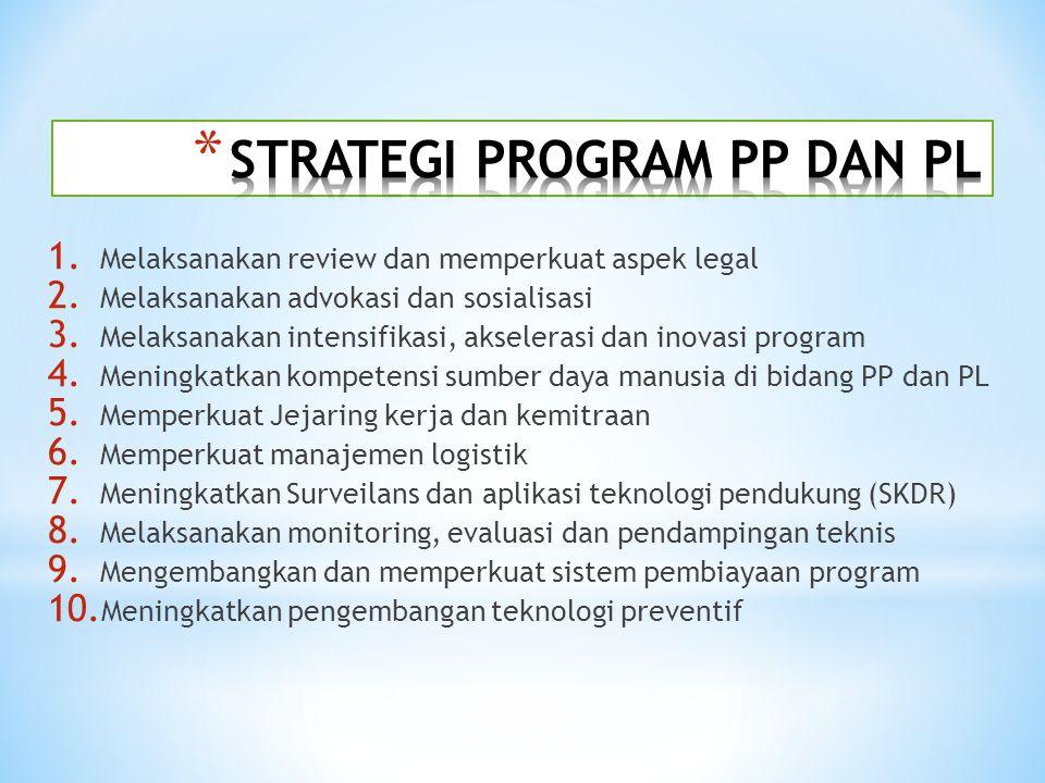 1. Melaksanakan review dan memperkuat aspek legal 2. Melaksanakan advokasi dan sosialisasi 3. Melaksanakan intensifikasi, akselerasi dan inovasi progr