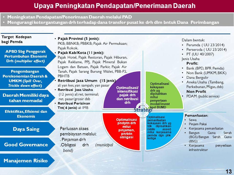 12 Agar Daerah tidak bergantung kepada Dana Perimbangan, maka dapat ditempuh beberapa opsi/strategi untuk meningkatkan pendapatan/ penerimaan daerah a