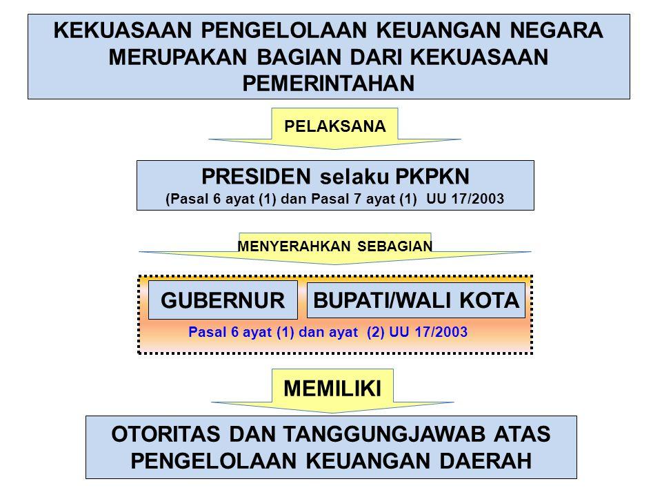 32 Per-UU-an yang mengatur mengenai alokasi APBN yang diperuntukan bagi desa dan desa adat DANA DESA DAN DESA ADAT Pendapatan yg diperuntukan bagi desa dan desa adat yang bersumber dari APBN dalam rangka membiayai penyeleng garaan pemerintahan, pembangunan serta pember dayaan masyarakat, dan kemasyarakatan sebagaimana diatur dalam Pasal 72 ayat (1) huruf b dan ayat (2) Undang- Undang Nomor 6 Tahun 2014 tentang Desa, dianggarkan dalam APBD pemerintah kab/kota TA 2015.