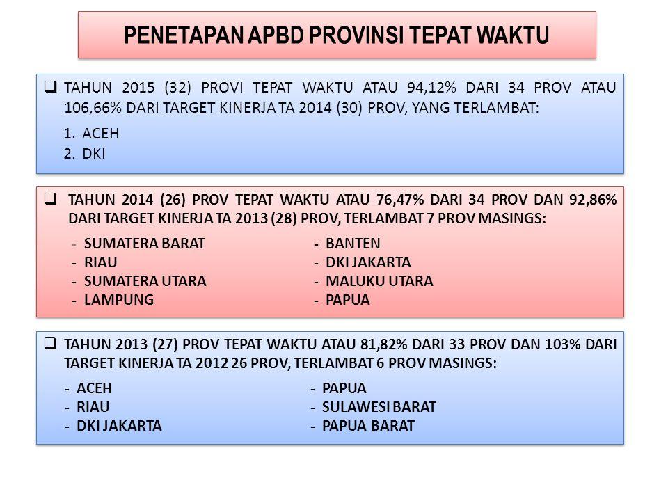 PROVINSI DAN KABUPATEN BARU 1. PROVINSI KALIMANTAN UTARA UU NO 20 /2012 TGL 16 NOP 2012. Provinsi Kalimantan Utara dari Prov. Kalimantan Timur terdiri
