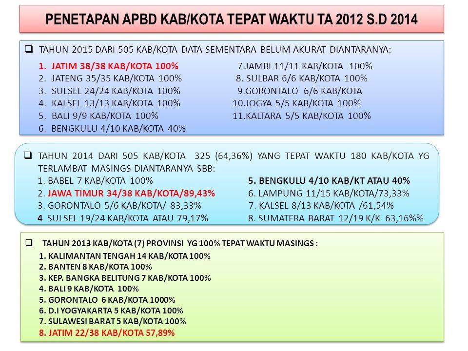 PENETAPAN APBD PROVINSI TEPAT WAKTU  TAHUN 2014 (26) PROV TEPAT WAKTU ATAU 76,47% DARI 34 PROV DAN 92,86% DARI TARGET KINERJA TA 2013 (28) PROV, TERLAMBAT 7 PROV MASINGS: - SUMATERA BARAT - BANTEN - RIAU - DKI JAKARTA - SUMATERA UTARA - MALUKU UTARA - LAMPUNG - PAPUA  TAHUN 2014 (26) PROV TEPAT WAKTU ATAU 76,47% DARI 34 PROV DAN 92,86% DARI TARGET KINERJA TA 2013 (28) PROV, TERLAMBAT 7 PROV MASINGS: - SUMATERA BARAT - BANTEN - RIAU - DKI JAKARTA - SUMATERA UTARA - MALUKU UTARA - LAMPUNG - PAPUA  TAHUN 2013 (27) PROV TEPAT WAKTU ATAU 81,82% DARI 33 PROV DAN 103% DARI TARGET KINERJA TA 2012 26 PROV, TERLAMBAT 6 PROV MASINGS: - ACEH- PAPUA - RIAU - SULAWESI BARAT - DKI JAKARTA- PAPUA BARAT  TAHUN 2013 (27) PROV TEPAT WAKTU ATAU 81,82% DARI 33 PROV DAN 103% DARI TARGET KINERJA TA 2012 26 PROV, TERLAMBAT 6 PROV MASINGS: - ACEH- PAPUA - RIAU - SULAWESI BARAT - DKI JAKARTA- PAPUA BARAT  TAHUN 2015 (32) PROVI TEPAT WAKTU ATAU 94,12% DARI 34 PROV ATAU 106,66% DARI TARGET KINERJA TA 2014 (30) PROV, YANG TERLAMBAT: 1.ACEH 2.DKI  TAHUN 2015 (32) PROVI TEPAT WAKTU ATAU 94,12% DARI 34 PROV ATAU 106,66% DARI TARGET KINERJA TA 2014 (30) PROV, YANG TERLAMBAT: 1.ACEH 2.DKI