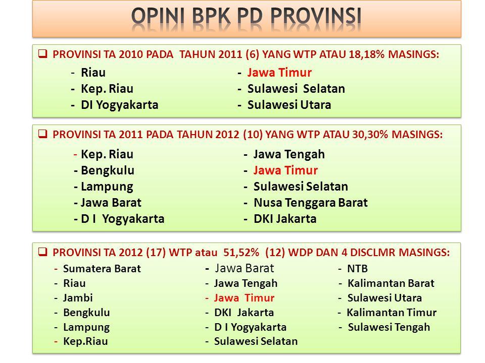DAERAH 3 THN TERAKHIR YG DITUNDA DAU 25% NO 2011 2012 2013 2014 1 Prov. NADKab. Aceh TenggaraKab. Aceh Jaya*) Kab. Tanah Karo 2 Kab. BireuenKab. Aceh