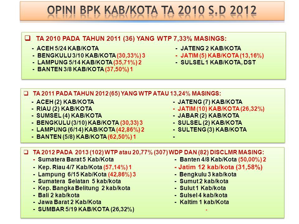 OPINI BPK  PROVINSI TA 2010 PADA TAHUN 2011 (6) YANG WTP ATAU 18,18% MASINGS: - Riau - Jawa Timur - Kep. Riau - Sulawesi Selatan - DI Yogyakarta - Su