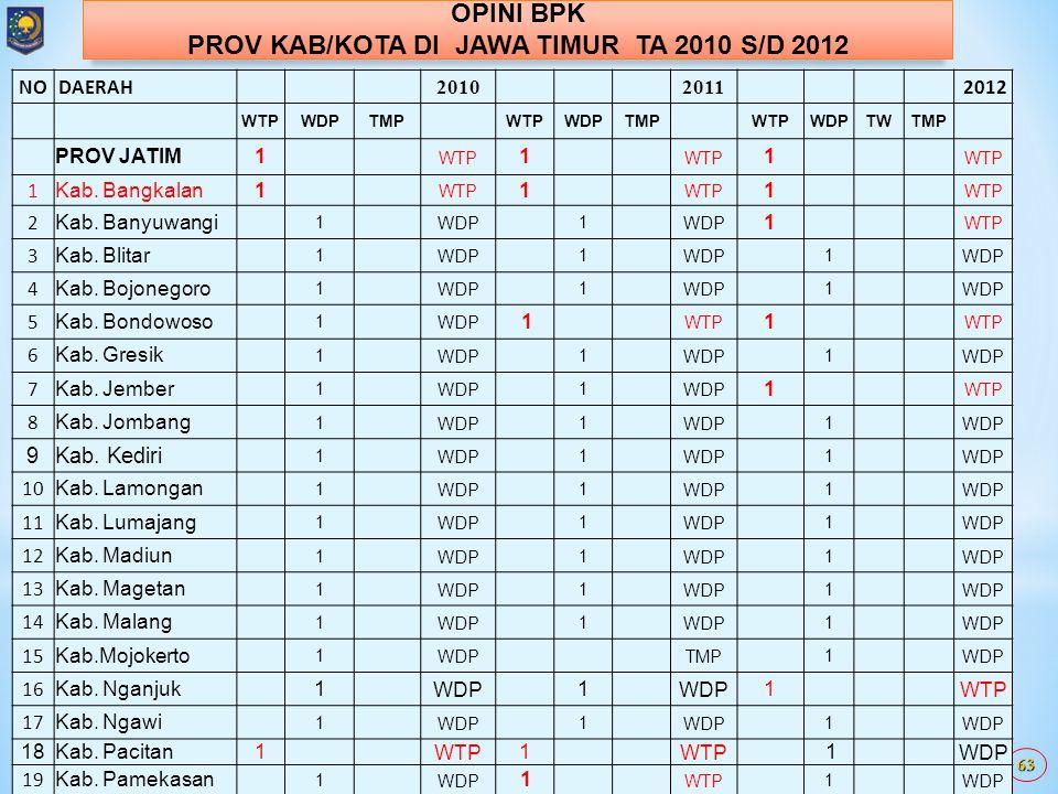OPINI BPK  TA 2010 PADA TAHUN 2011 (36) YANG WTP 7,33% MASINGS: - ACEH 5/24 KAB/KOTA - JATENG 2 KAB/KOTA - BENGKULU 3/10 KAB/KOTA (30,33%) 3 - JATIM