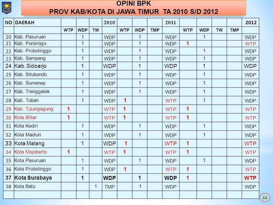 63 NODAERAH 2010 2011 2012 WTPWTPWDPTMPWTPWDPTMPWTPWDPTWTMP PROV JATIM1 WTP 1 1 1 Kab. Bangkalan1 WTP 1 1 2 Kab. Banyuwangi 1WDP 1 1 WTP 3 Kab. Blitar