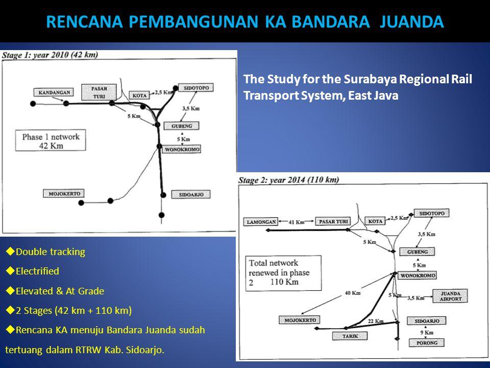 RENCANA PEMBANGUNAN KA BANDARA JUANDA The Study for the Surabaya Regional Rail Transport System, East Java  Double tracking  Electrified  Elevated & At Grade  2 Stages (42 km + 110 km)  Rencana KA menuju Bandara Juanda sudah tertuang dalam RTRW Kab.