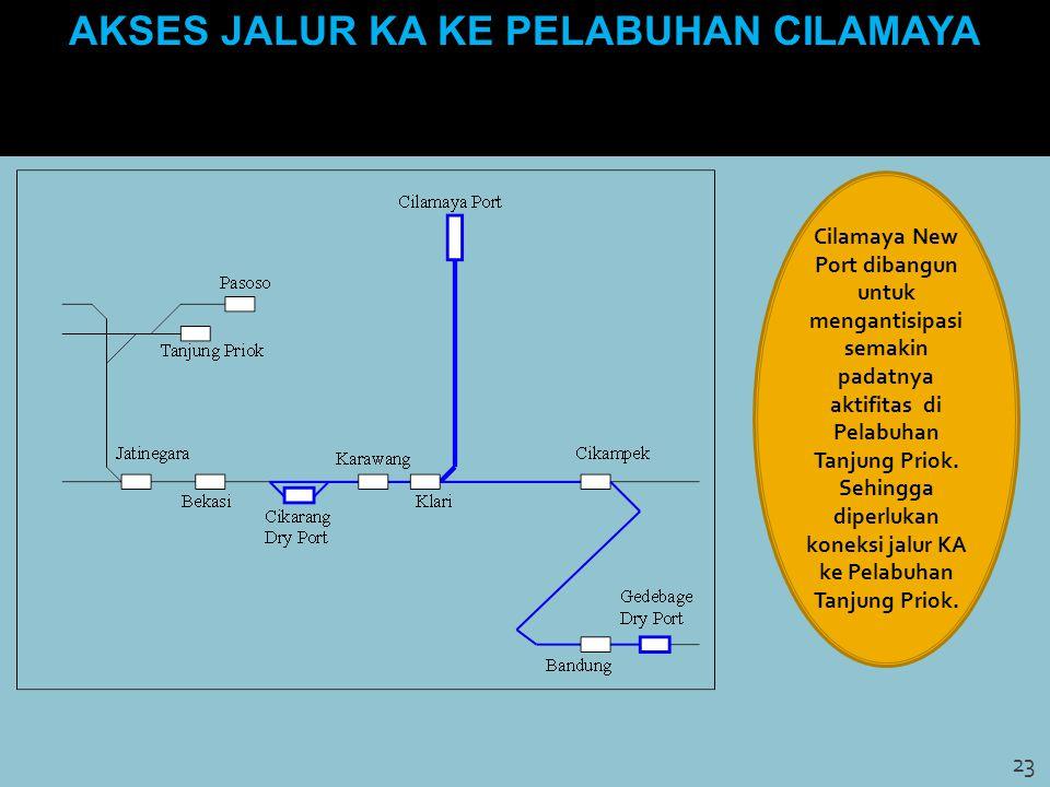 AKSES JALUR KA KE PELABUHAN CILAMAYA 23 Cilamaya New Port dibangun untuk mengantisipasi semakin padatnya aktifitas di Pelabuhan Tanjung Priok. Sehingg
