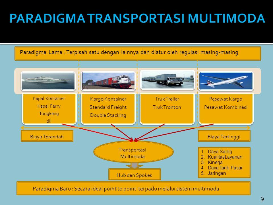 9 Paradigma Lama : Terpisah satu dengan lainnya dan diatur oleh regulasi masing-masing Kapal Kontainer Kapal Ferry Tongkang dll Kargo Kontainer Standa