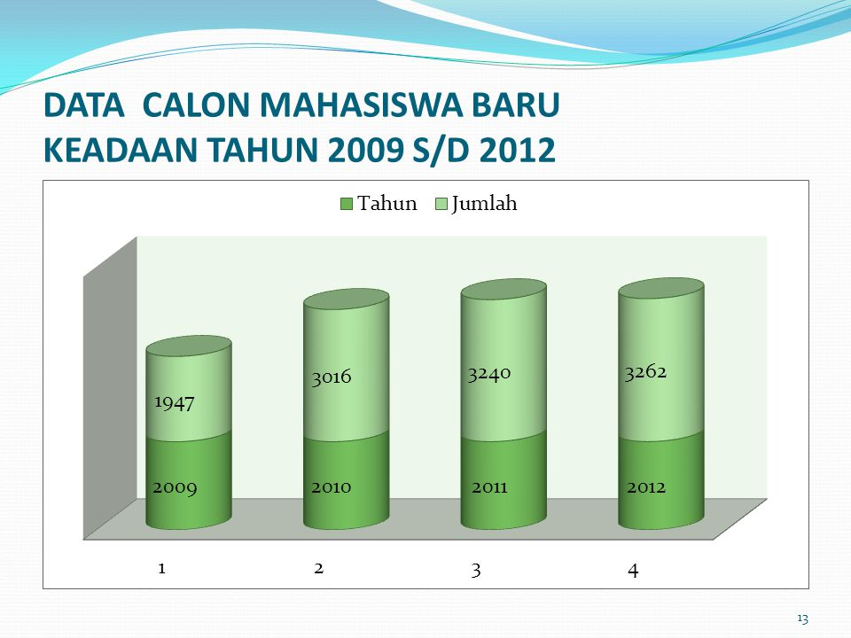 DATA CALON MAHASISWA BARU KEADAAN TAHUN 2009 S/D 2012 13