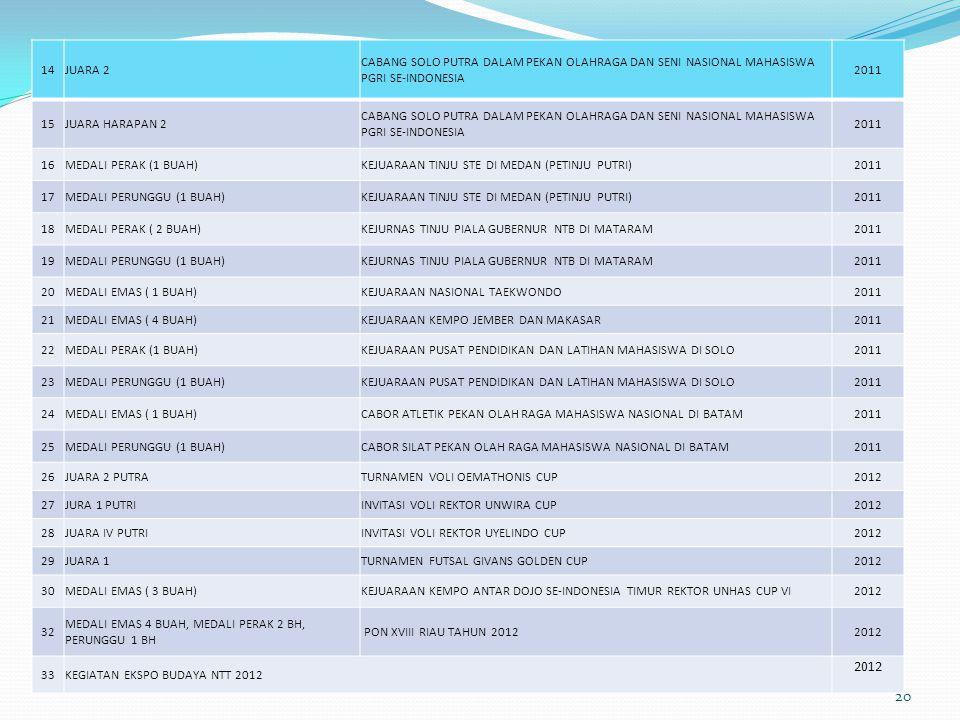 14JUARA 2 CABANG SOLO PUTRA DALAM PEKAN OLAHRAGA DAN SENI NASIONAL MAHASISWA PGRI SE-INDONESIA 2011 15JUARA HARAPAN 2 CABANG SOLO PUTRA DALAM PEKAN OLAHRAGA DAN SENI NASIONAL MAHASISWA PGRI SE-INDONESIA 2011 16MEDALI PERAK (1 BUAH)KEJUARAAN TINJU STE DI MEDAN (PETINJU PUTRI)2011 17MEDALI PERUNGGU (1 BUAH)KEJUARAAN TINJU STE DI MEDAN (PETINJU PUTRI)2011 18MEDALI PERAK ( 2 BUAH)KEJURNAS TINJU PIALA GUBERNUR NTB DI MATARAM2011 19MEDALI PERUNGGU (1 BUAH)KEJURNAS TINJU PIALA GUBERNUR NTB DI MATARAM2011 20MEDALI EMAS ( 1 BUAH)KEJUARAAN NASIONAL TAEKWONDO2011 21MEDALI EMAS ( 4 BUAH)KEJUARAAN KEMPO JEMBER DAN MAKASAR2011 22MEDALI PERAK (1 BUAH)KEJUARAAN PUSAT PENDIDIKAN DAN LATIHAN MAHASISWA DI SOLO2011 23MEDALI PERUNGGU (1 BUAH)KEJUARAAN PUSAT PENDIDIKAN DAN LATIHAN MAHASISWA DI SOLO2011 24MEDALI EMAS ( 1 BUAH)CABOR ATLETIK PEKAN OLAH RAGA MAHASISWA NASIONAL DI BATAM2011 25MEDALI PERUNGGU (1 BUAH)CABOR SILAT PEKAN OLAH RAGA MAHASISWA NASIONAL DI BATAM2011 26JUARA 2 PUTRATURNAMEN VOLI OEMATHONIS CUP2012 27JURA 1 PUTRIINVITASI VOLI REKTOR UNWIRA CUP2012 28JUARA IV PUTRIINVITASI VOLI REKTOR UYELINDO CUP2012 29JUARA 1TURNAMEN FUTSAL GIVANS GOLDEN CUP2012 30MEDALI EMAS ( 3 BUAH)KEJUARAAN KEMPO ANTAR DOJO SE-INDONESIA TIMUR REKTOR UNHAS CUP VI2012 32 MEDALI EMAS 4 BUAH, MEDALI PERAK 2 BH, PERUNGGU 1 BH PON XVIII RIAU TAHUN 20122012 33KEGIATAN EKSPO BUDAYA NTT 2012 2012 20