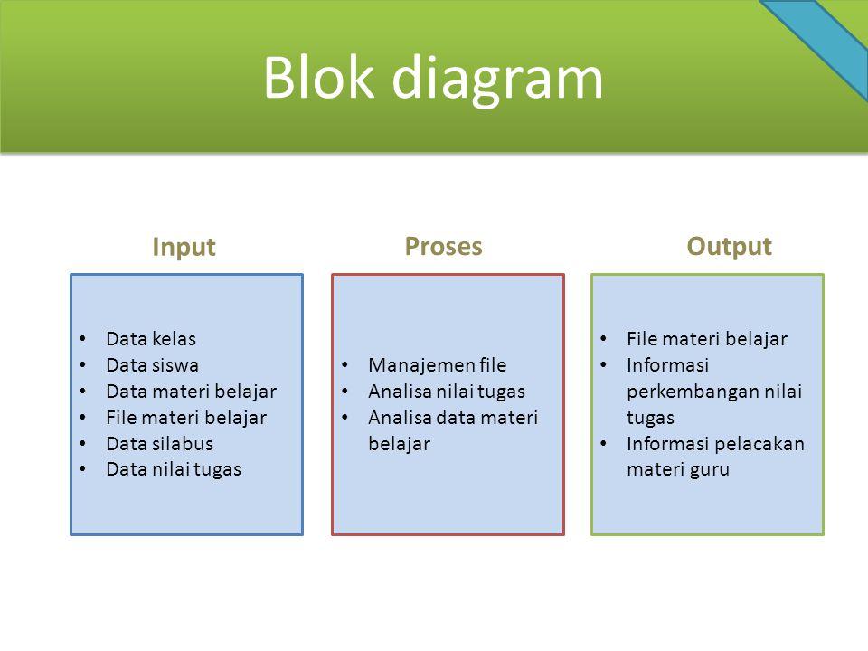 Data kelas Data siswa Data materi belajar File materi belajar Data silabus Data nilai tugas Manajemen file Analisa nilai tugas Analisa data materi bel
