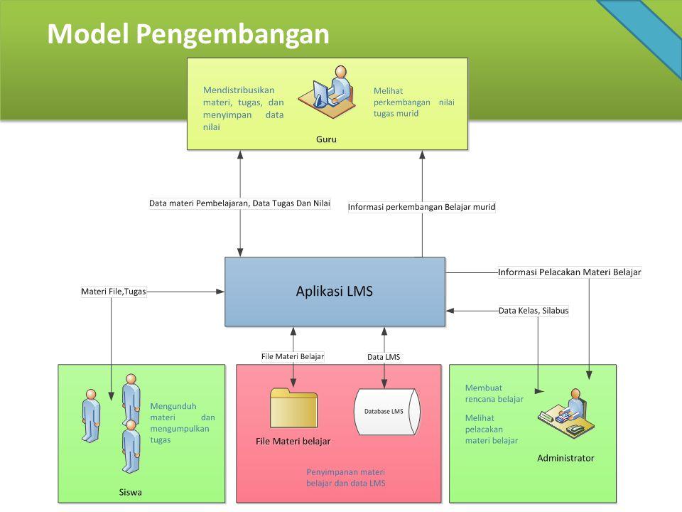 Model Pengembangan