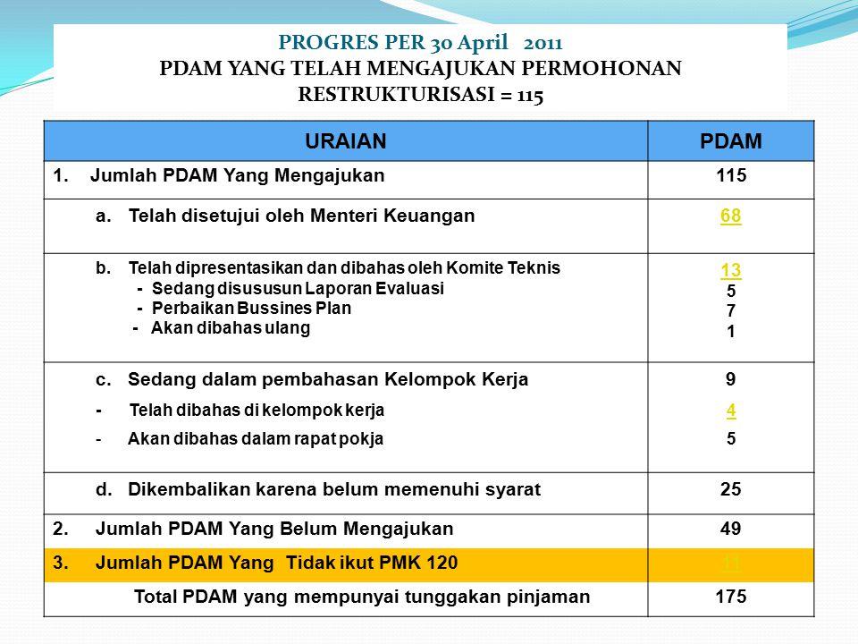 PROGRES PER 30 April 2011 PDAM YANG TELAH MENGAJUKAN PERMOHONAN RESTRUKTURISASI = 115 URAIANPDAM 1.
