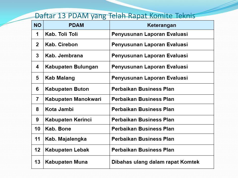 Daftar 13 PDAM yang Telah Rapat Komite Teknis NOPDAMKeterangan 1Kab.