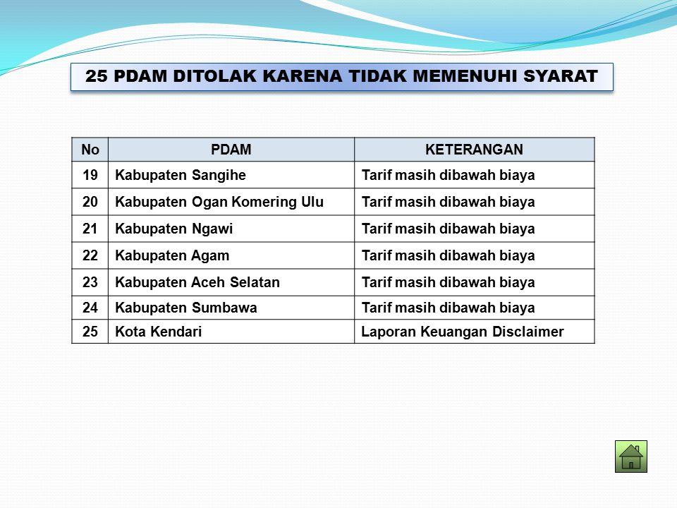 NoPDAMKETERANGAN 19Kabupaten SangiheTarif masih dibawah biaya 20Kabupaten Ogan Komering UluTarif masih dibawah biaya 21Kabupaten NgawiTarif masih dibawah biaya 22Kabupaten AgamTarif masih dibawah biaya 23Kabupaten Aceh SelatanTarif masih dibawah biaya 24Kabupaten SumbawaTarif masih dibawah biaya 25Kota KendariLaporan Keuangan Disclaimer 25 PDAM DITOLAK KARENA TIDAK MEMENUHI SYARAT