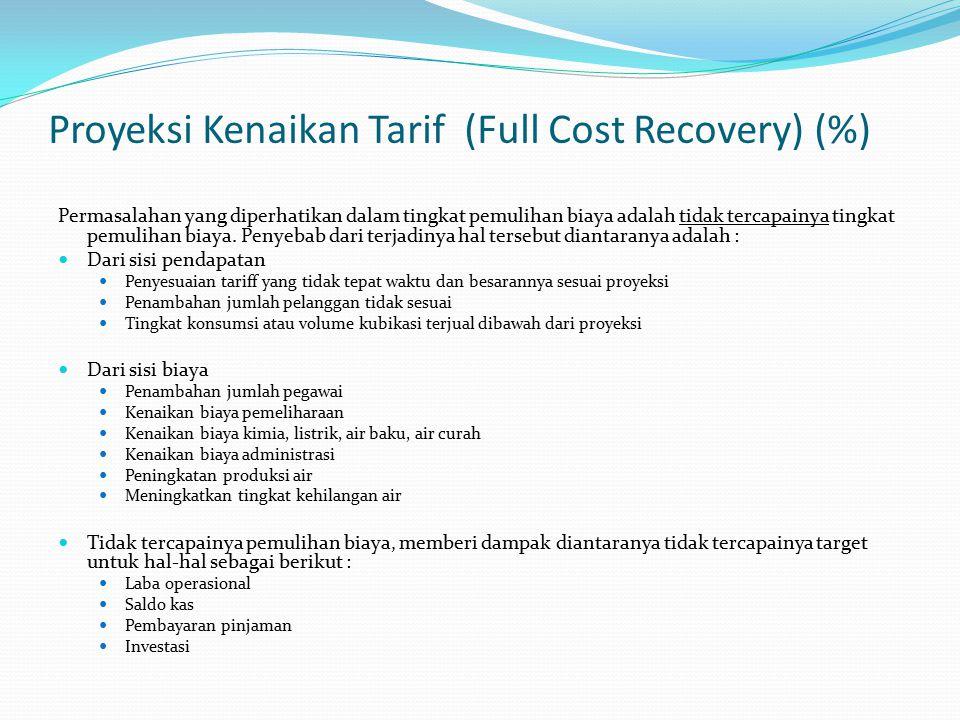 Proyeksi Kenaikan Tarif (Full Cost Recovery) (%) Permasalahan yang diperhatikan dalam tingkat pemulihan biaya adalah tidak tercapainya tingkat pemulihan biaya.