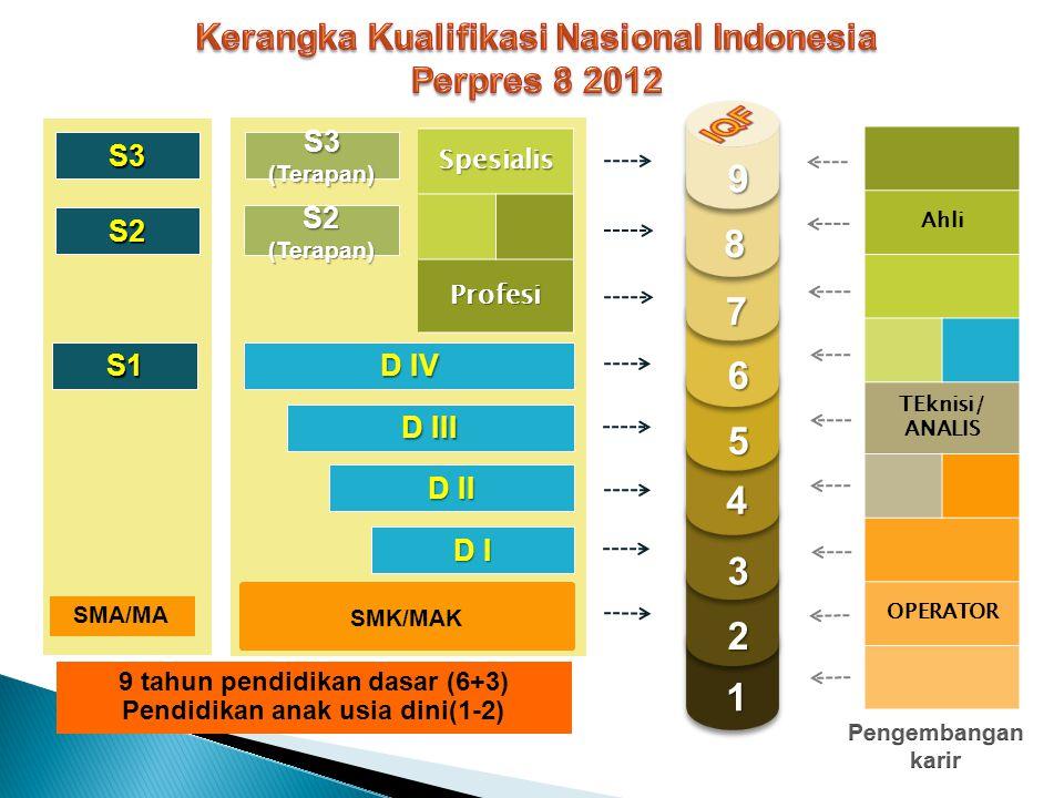 SDM INDONESIA KERANGKA KUALIFIKASI NASIONAL INDONESIA (INDONESIAN QUALIFICATION FRAMEWORK)