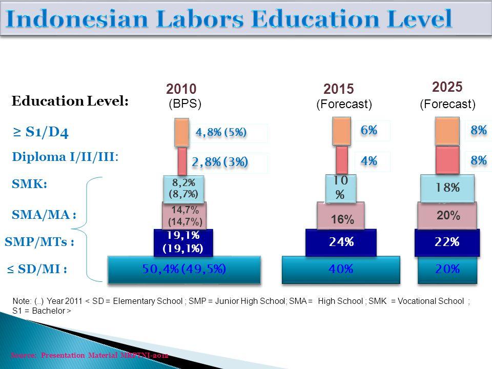 40% 24% SMA/MA : SMK: Diploma I/II/III : 16% SMP/MTs : ≤ SD/MI : ≥ S1/D4 8,2 % 10 % 4%4% 4%4% 6%6% 6%6% 2015 20% 22% 20% 8,2 % 18% 8%8% 8%8% 8%8% 8%8% 2025 Education Level: (BPS) 50,4% (49,5%) 19,1% (19,1%) 14,7% (14,7%) 8,2 8,2% (8,7%) 2,8% (3%) 4,8% (5%) 2010 (Forecast) Note: (..) Year 2011 Source: Presentation Material MRPTNI-2012