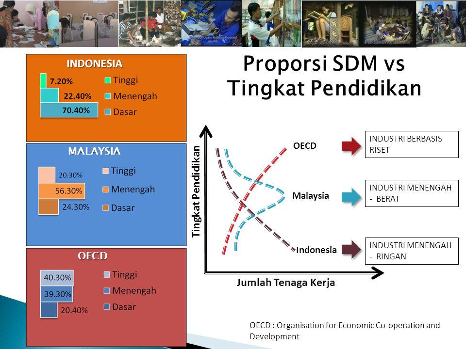 Tuntutan terhadap SDM di era AEC & Globalisasi adalah: SDM PRODUKTIF